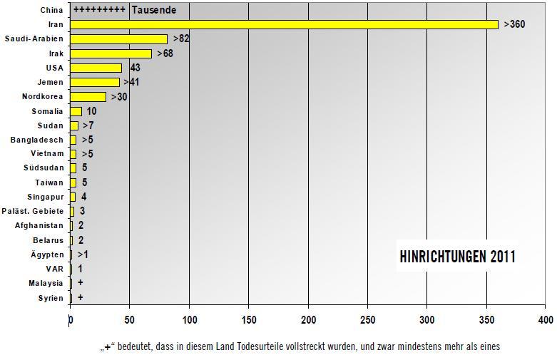 Hinrichtungen in 2011 (Quelle: Amnesty International)